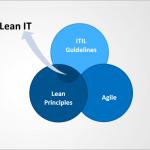 Lean IT, Lean ITIL