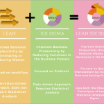 Lean Vs Six Sigma