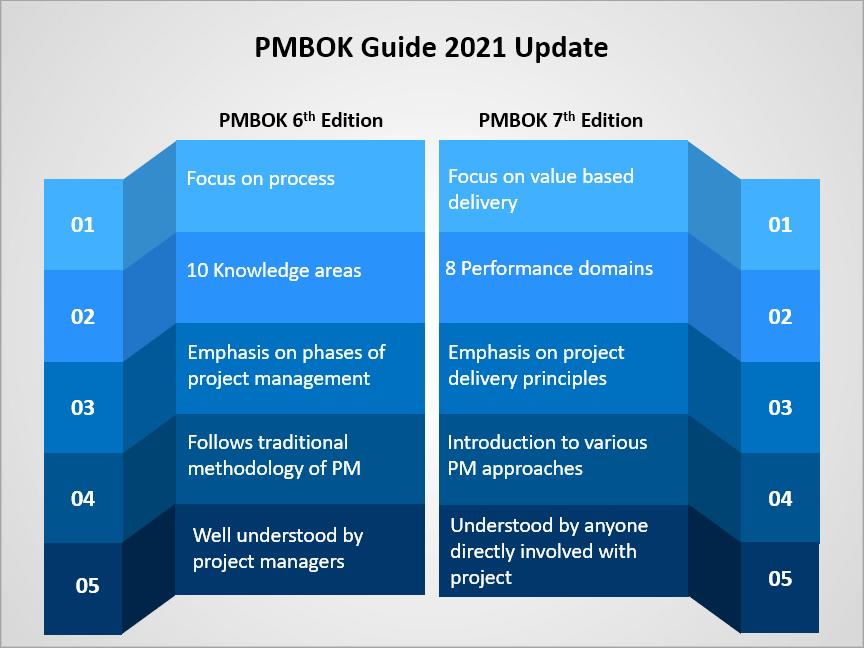 PMBOK Guide 7th edition, PMBOK guide 2021