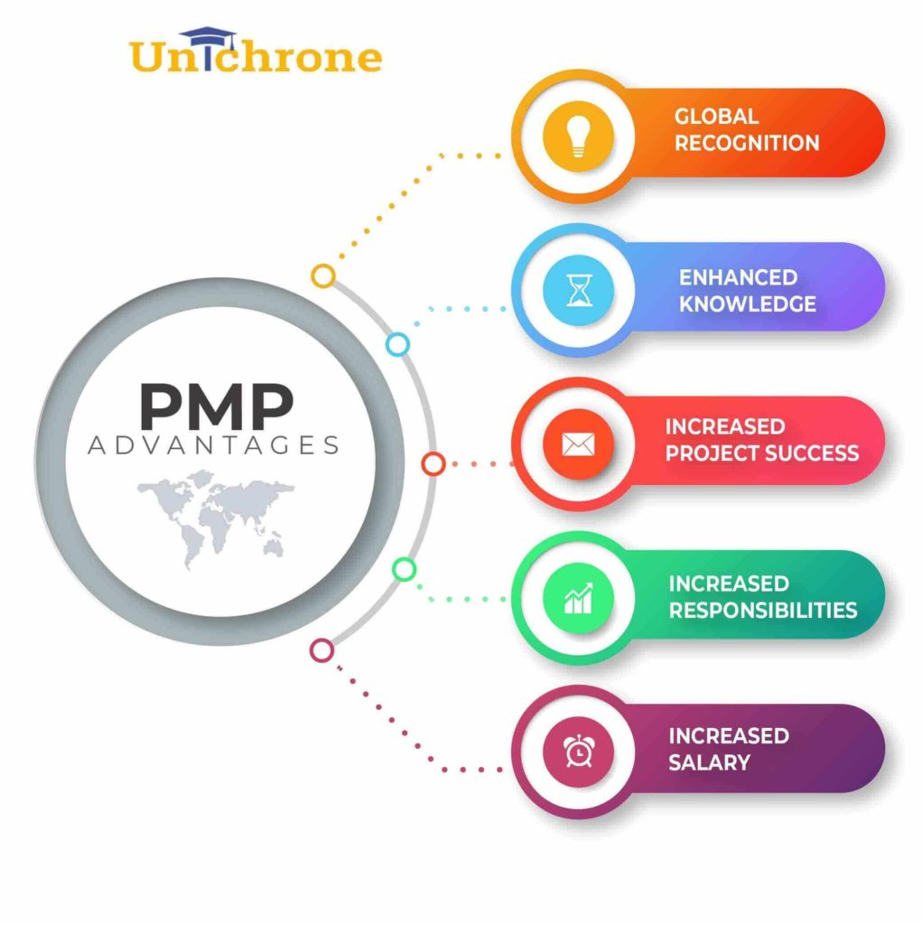benefits of pmp certification, is pmp worth it