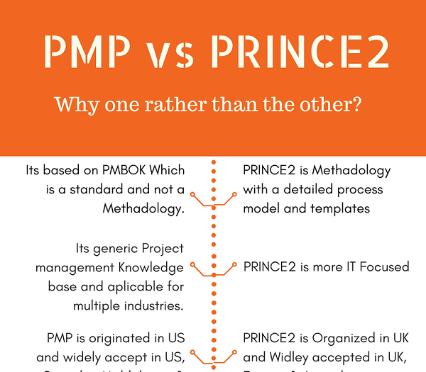 Difference Between PMP Vs PRINCE2 Certification Training