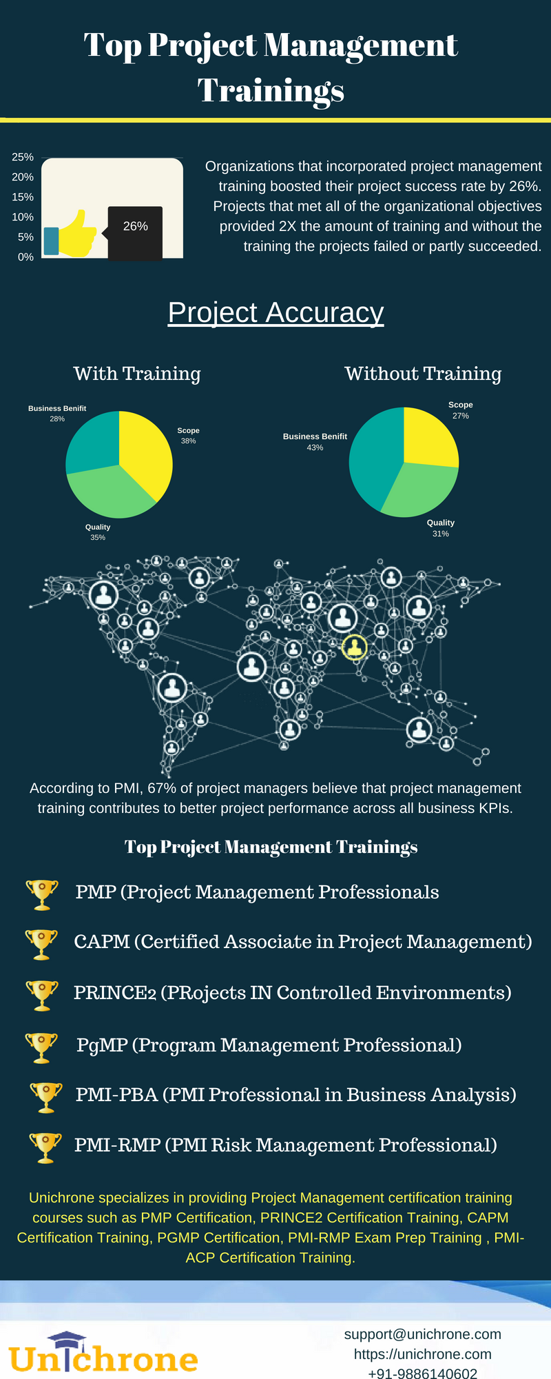 Top Project Management Training Courses