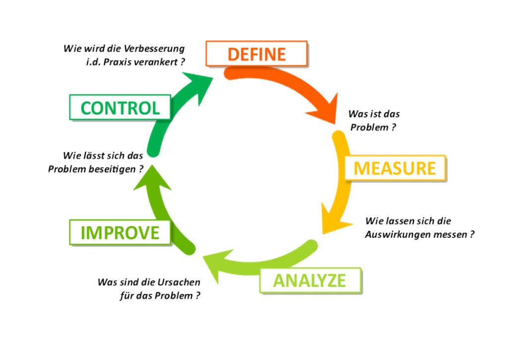 DMAIC Process - Unichrone