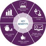 ITIL Certification Benifits