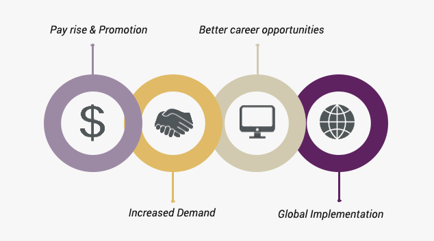 Benefits of ITIL Certification